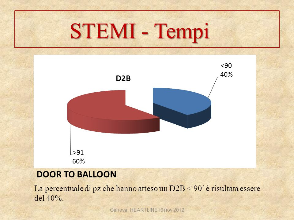 STEMI - Tempi DOOR TO BALLOON