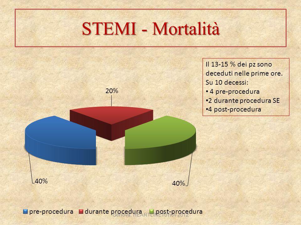 STEMI - Mortalità Il 13-15 % dei pz sono deceduti nelle prime ore. Su 10 decessi: 4 pre-procedura.