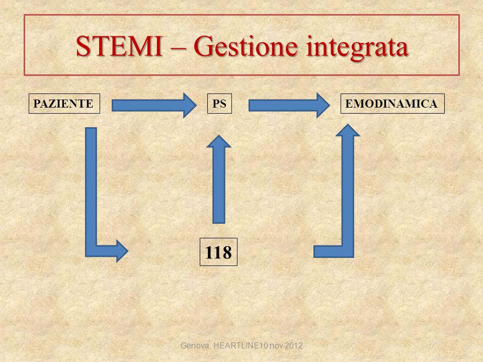STEMI – Gestione integrata