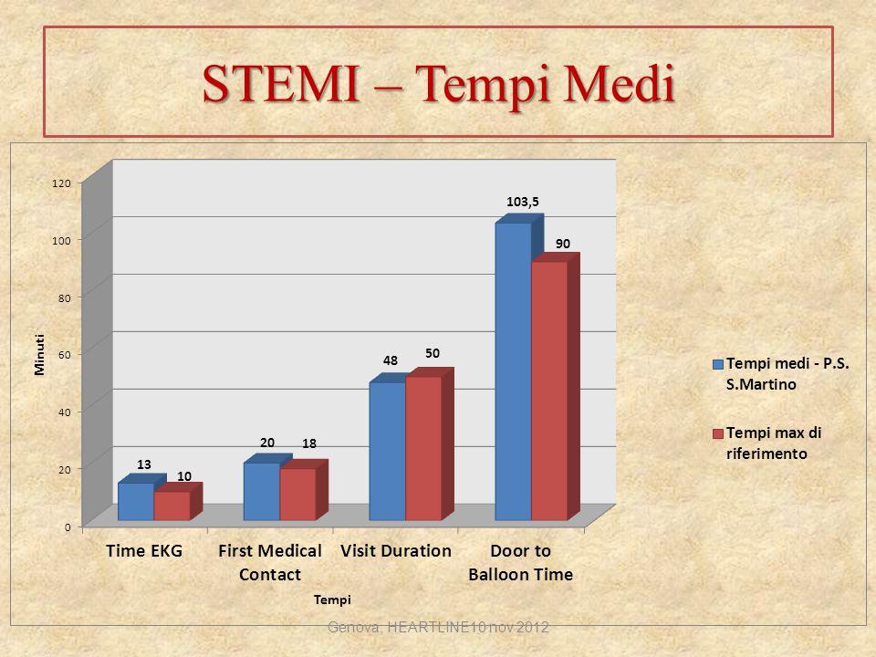 STEMI – Tempi Medi Genova, HEARTLINE10 nov 2012