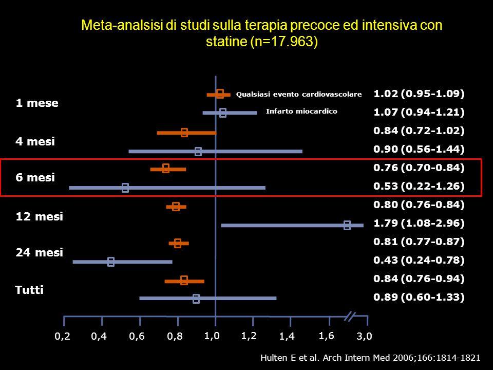 Meta-analsisi di studi sulla terapia precoce ed intensiva con statine (n=17.963)