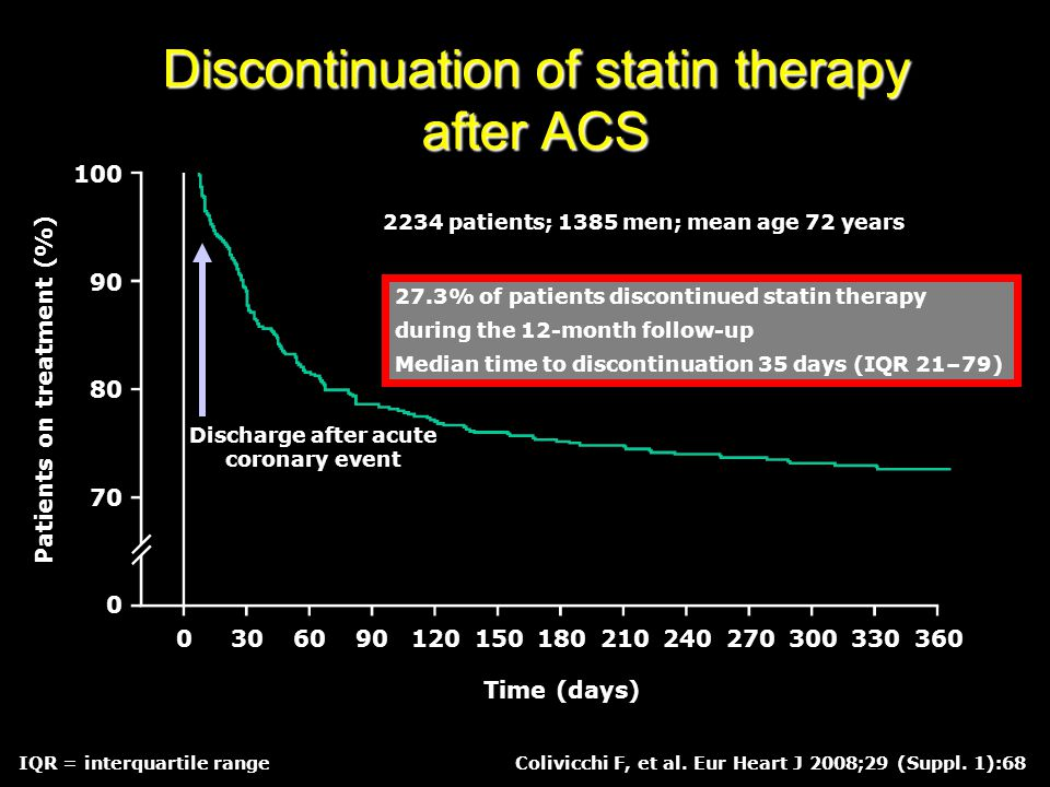 Discontinuation of statin therapy after ACS