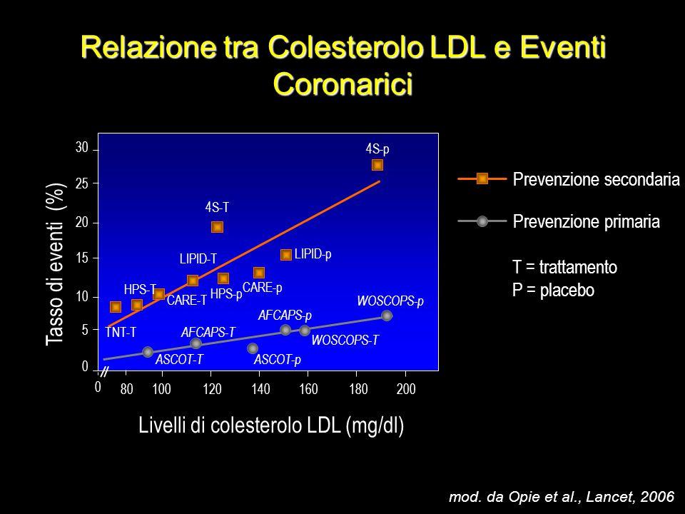 Relazione tra Colesterolo LDL e Eventi Coronarici