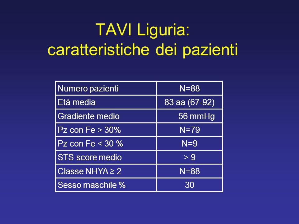 TAVI Liguria: caratteristiche dei pazienti