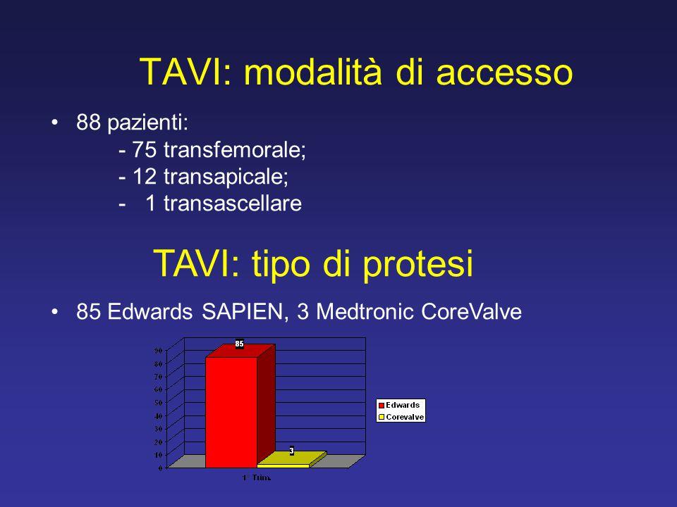 TAVI: modalità di accesso