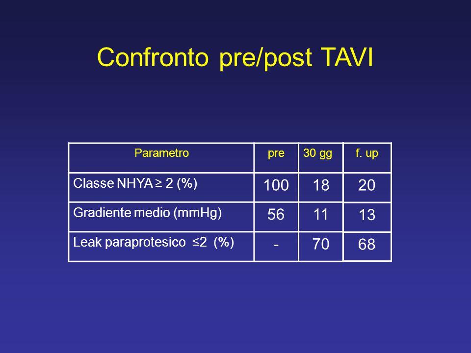 Confronto pre/post TAVI