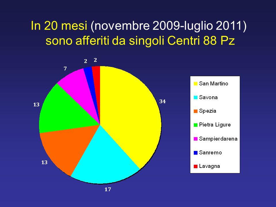 In 20 mesi (novembre 2009-luglio 2011)