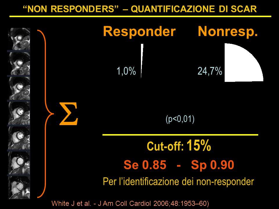 NON RESPONDERS – QUANTIFICAZIONE DI SCAR