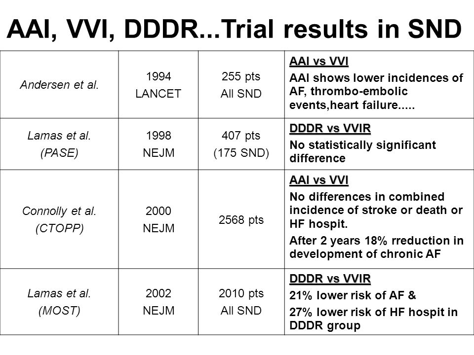 AAI, VVI, DDDR...Trial results in SND
