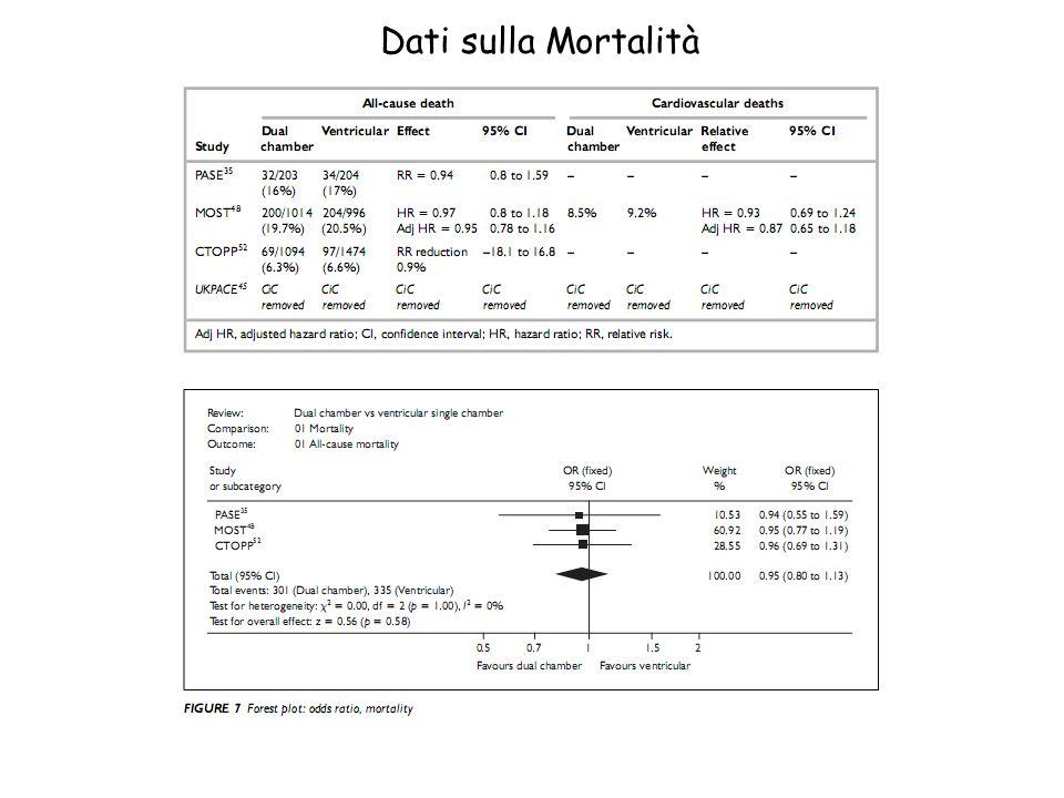 Dati sulla Mortalità <gli end point considerati sono stati la morte totale, la morte cardiovascolare, la FA, lo stroke, la qualità di vita…