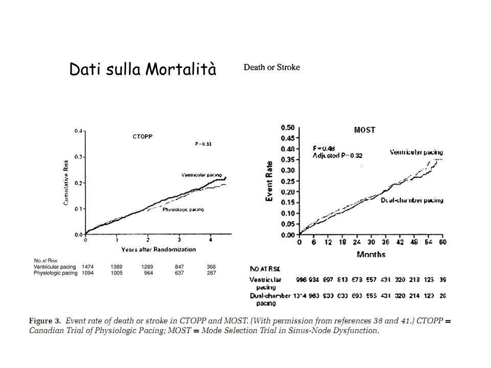 Dati sulla Mortalità Qui vediamo gli end point morte e stroke negli studi canadese e nel MOST