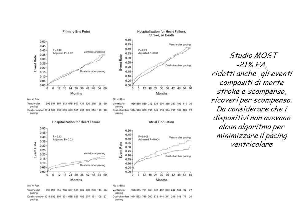 Studio MOST -21% FA, ridotti anche gli eventi compositi di morte stroke e scompenso, ricoveri per scompenso.