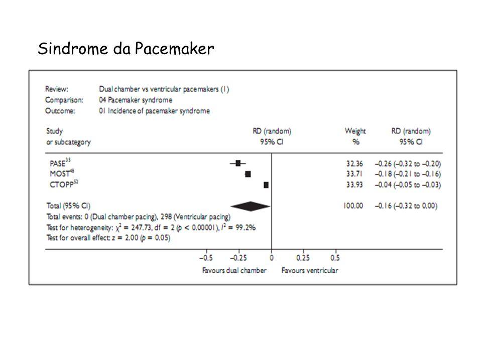 Sindrome da Pacemaker