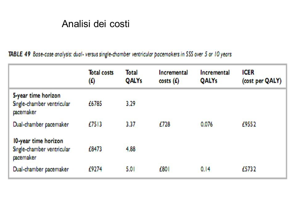 Analisi dei costi 700 euro di differenza…si può fare.