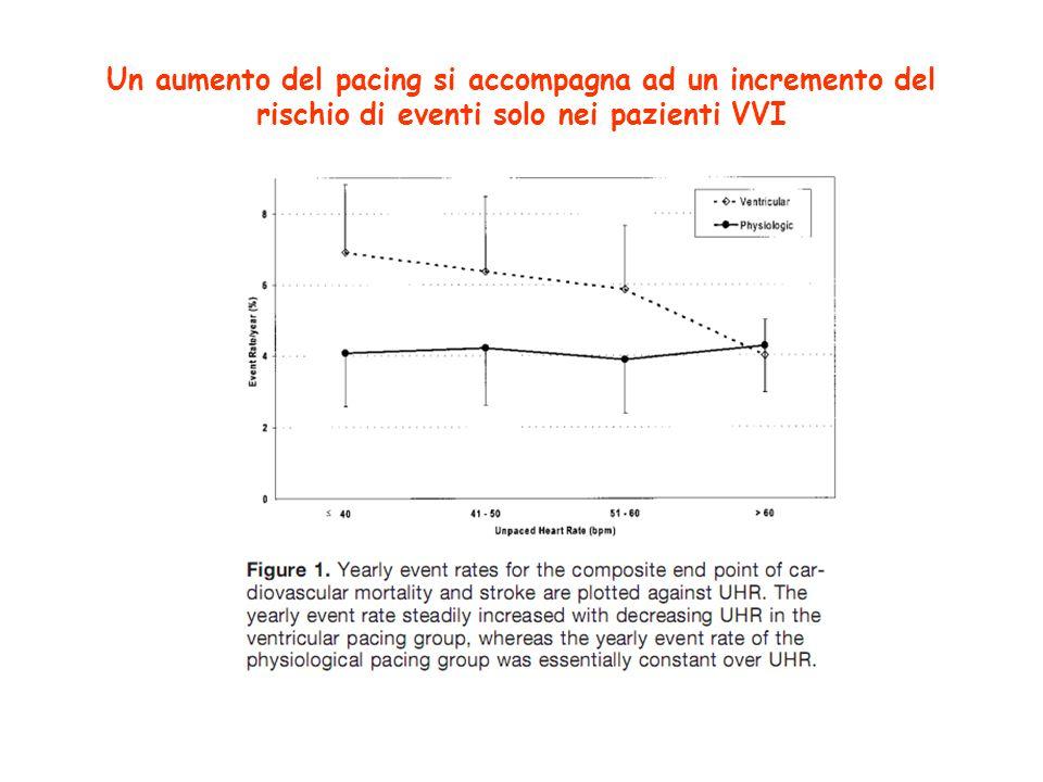Un aumento del pacing si accompagna ad un incremento del rischio di eventi solo nei pazienti VVI