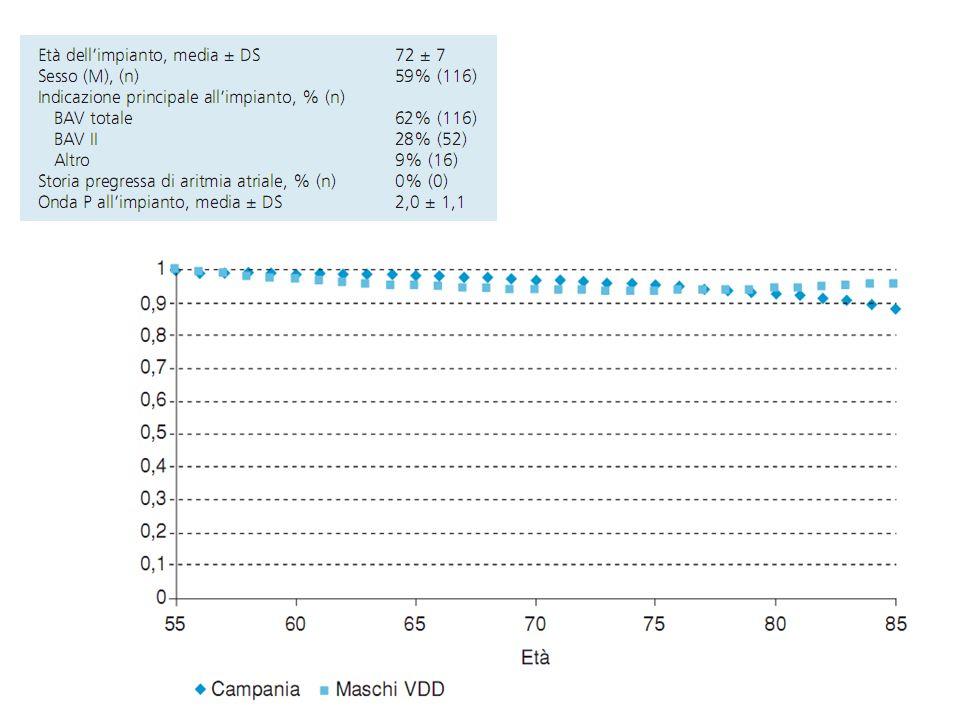 187 consecutivi impiantati per BAV impiantati con VDD e seguiti per oltre 7 anni.
