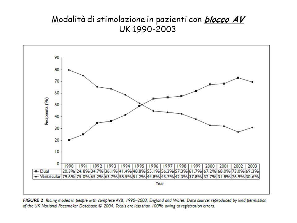 Modalità di stimolazione in pazienti con blocco AV