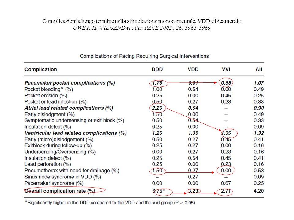 Complicazioni a lungo termine nella stimolazione monocamenrale, VDD e bicamerale UWE K.H.