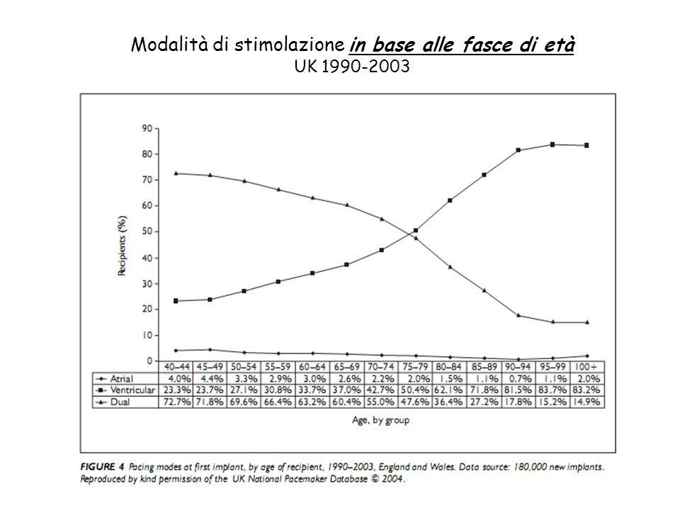 Modalità di stimolazione in base alle fasce di età