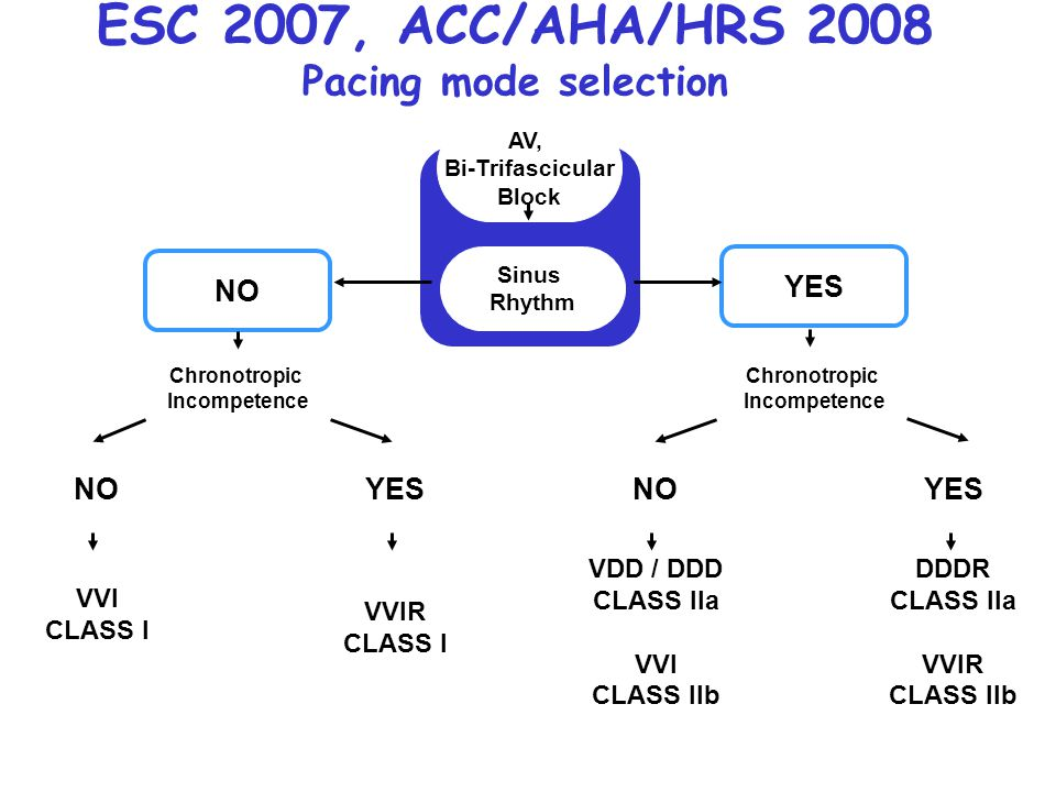 ESC 2007, ACC/AHA/HRS 2008 Pacing mode selection