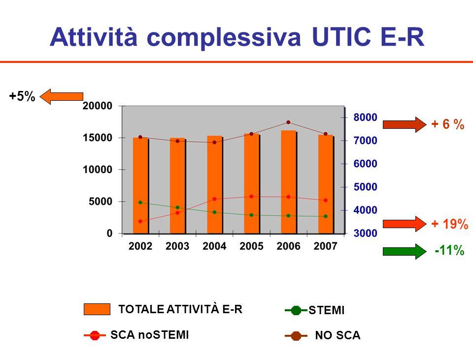 Attività complessiva UTIC E-R