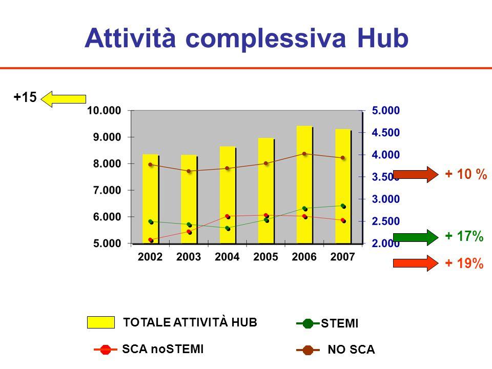 Attività complessiva Hub