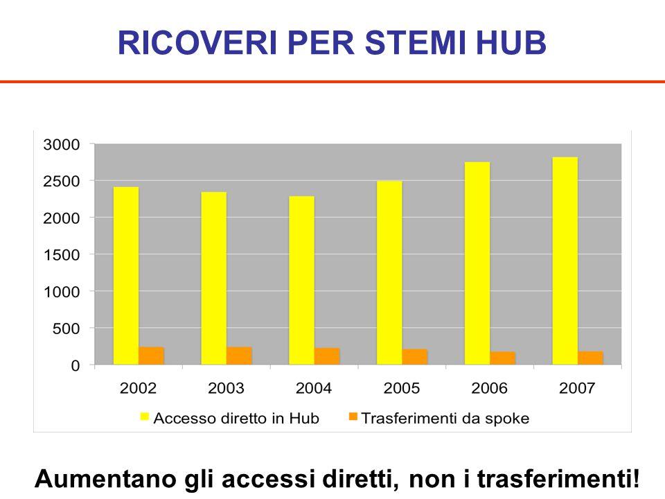 RICOVERI PER STEMI HUB Aumentano gli accessi diretti, non i trasferimenti!