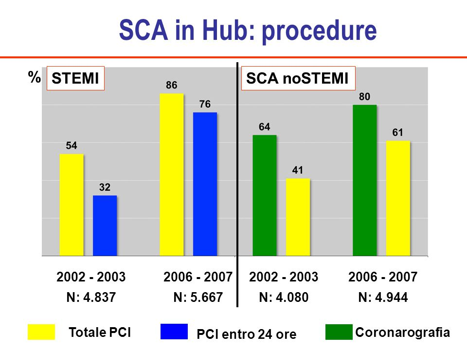 SCA in Hub: procedure STEMI SCA noSTEMI % Totale PCI PCI entro 24 ore