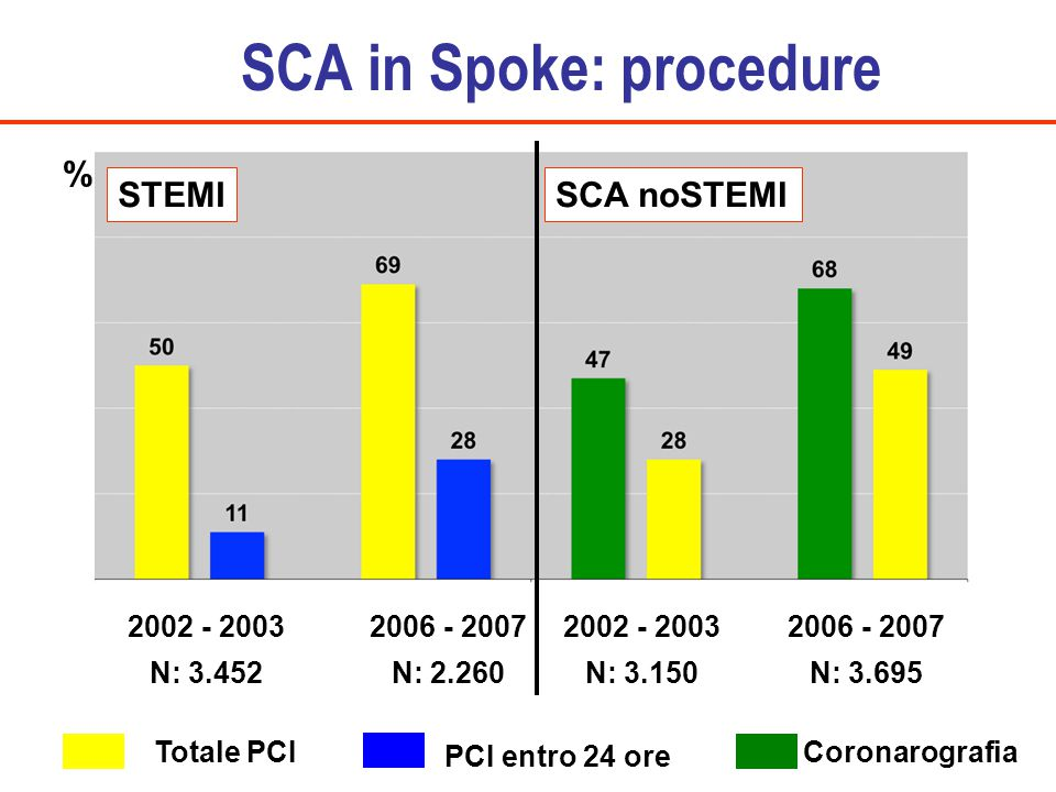 SCA in Spoke: procedure