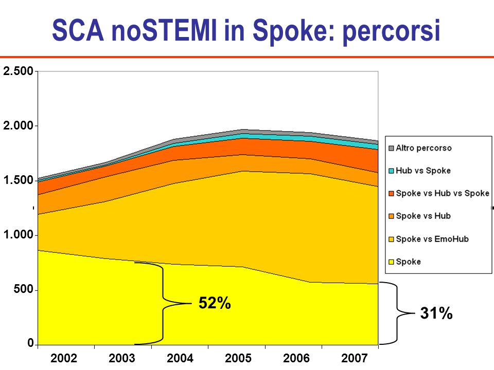 SCA noSTEMI in Spoke: percorsi