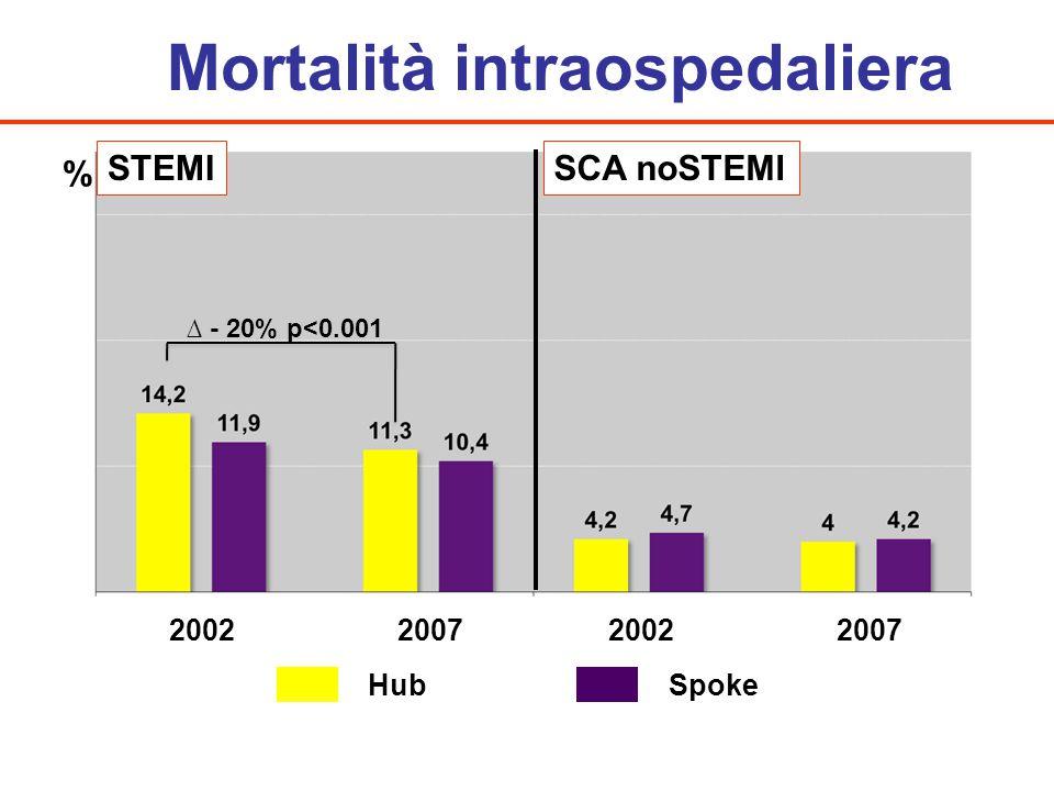 Mortalità intraospedaliera
