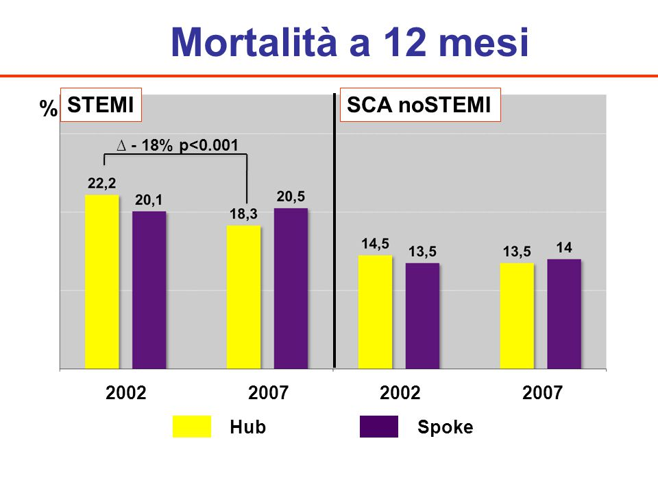 Mortalità a 12 mesi % STEMI SCA noSTEMI 2002 2007 2002 2007 Hub Spoke