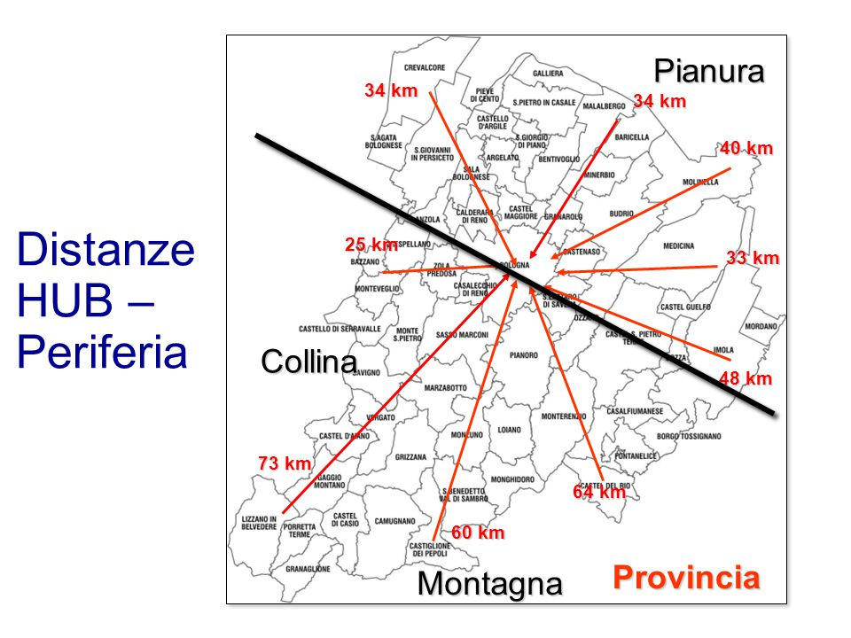 Distanze HUB – Periferia