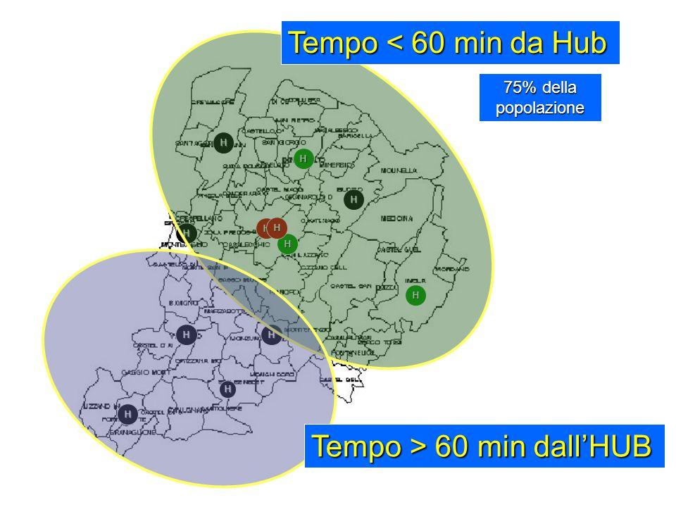 Tempo > 60 min dall'HUB