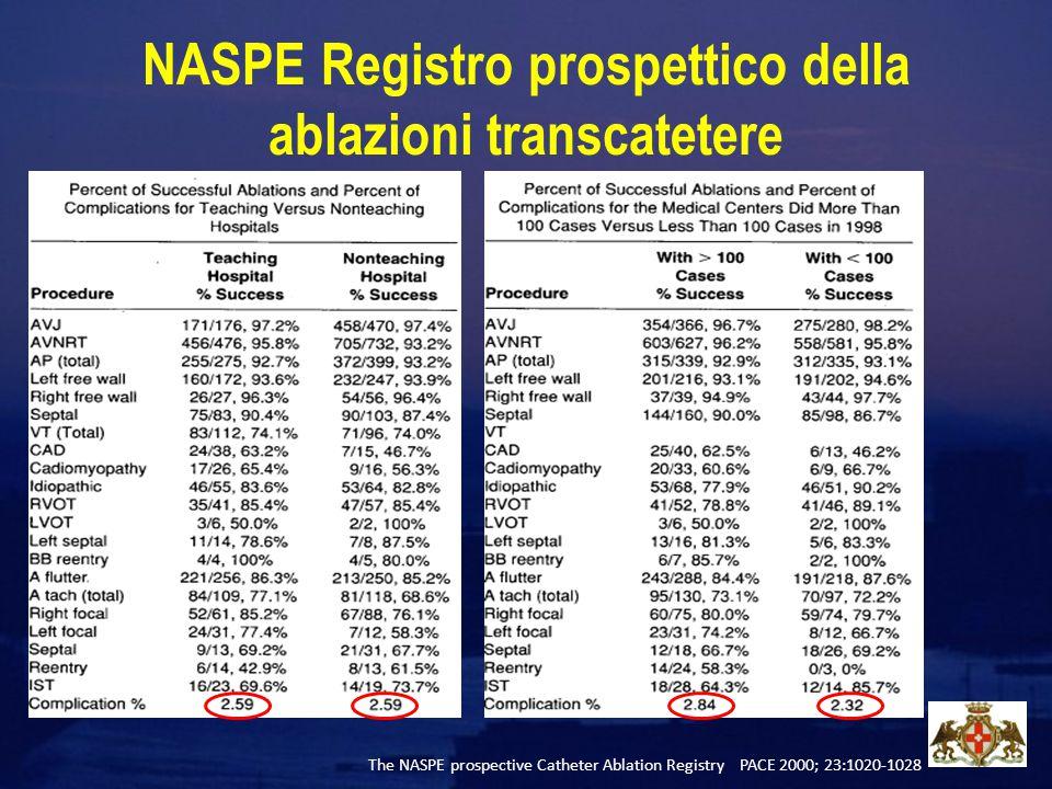 NASPE Registro prospettico della ablazioni transcatetere