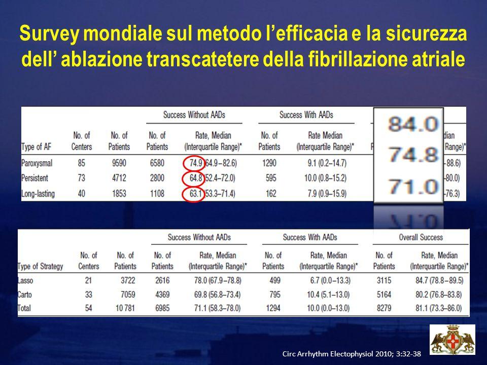 Survey mondiale sul metodo l'efficacia e la sicurezza dell' ablazione transcatetere della fibrillazione atriale