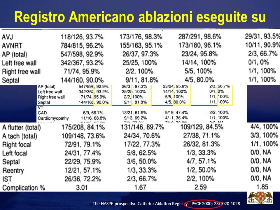 Registro Americano ablazioni eseguite su 3375 da 68 centri (14% alto volume) nel 2000