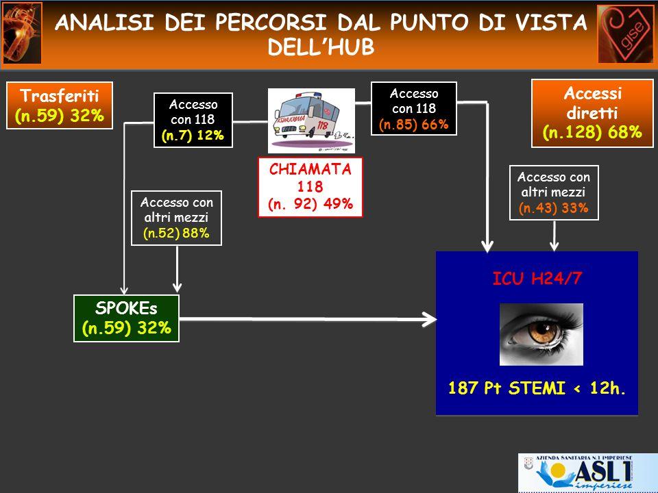 ANALISI DEI PERCORSI DAL PUNTO DI VISTA DELL'HUB