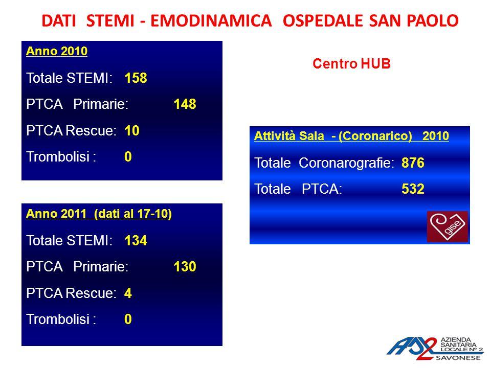 DATI STEMI - EMODINAMICA OSPEDALE SAN PAOLO