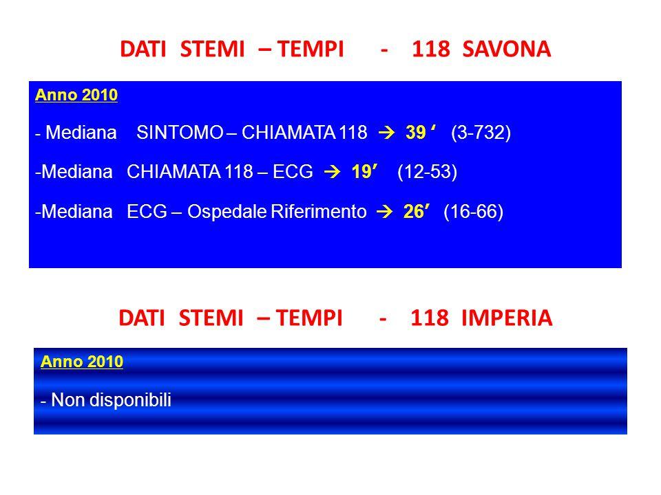 DATI STEMI – TEMPI - 118 SAVONA DATI STEMI – TEMPI - 118 IMPERIA