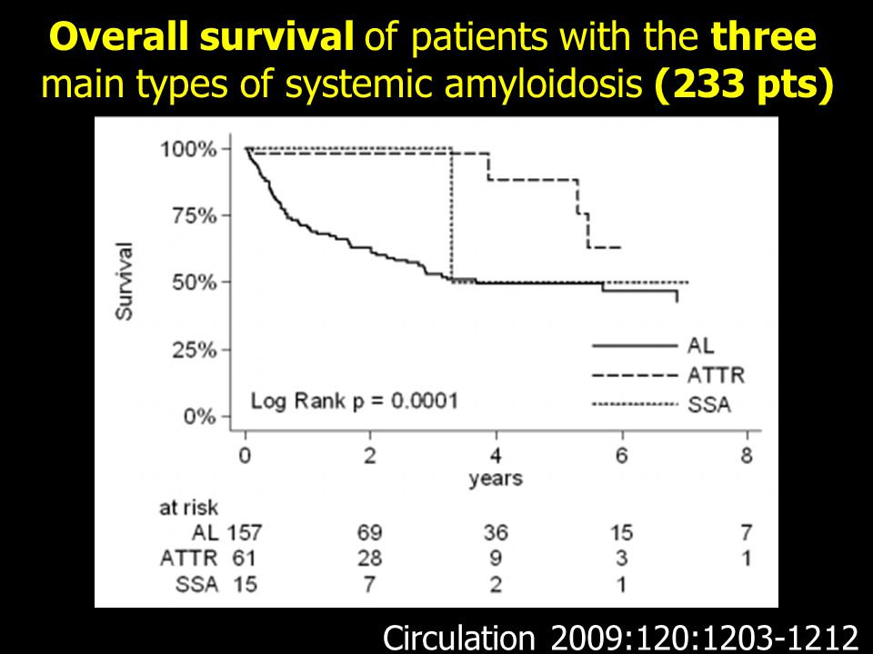 Overall survival of patients with the three
