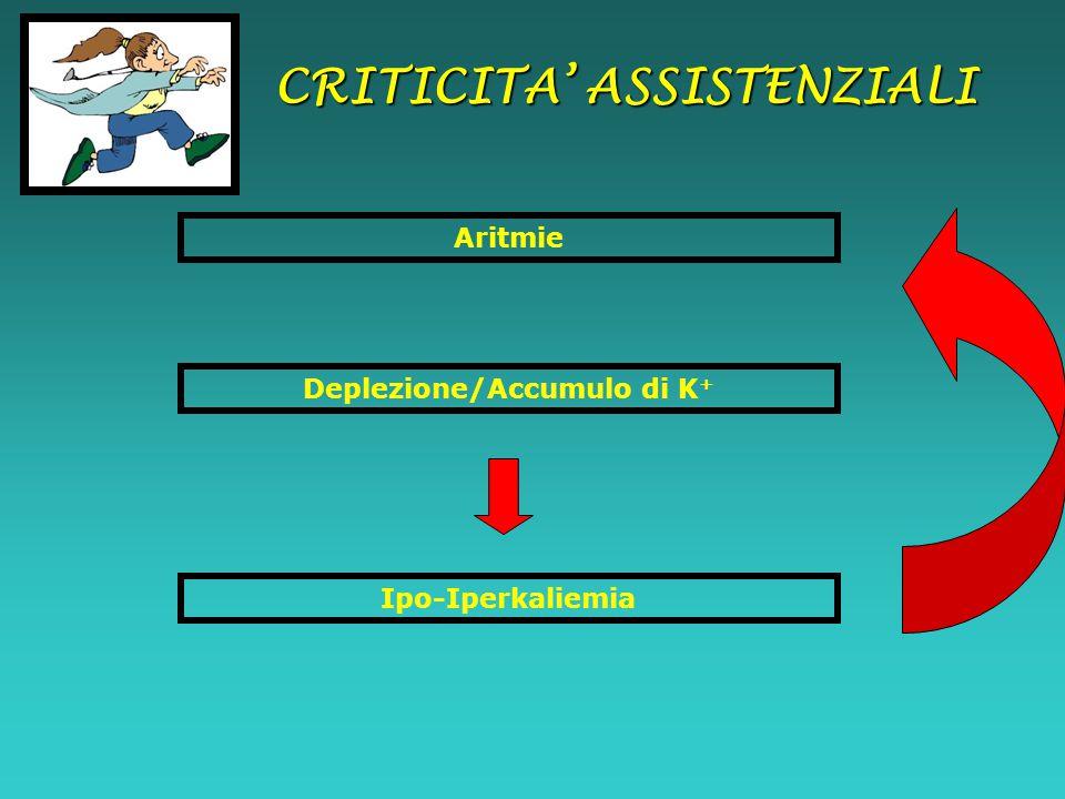 CRITICITA' ASSISTENZIALI Deplezione/Accumulo di K+