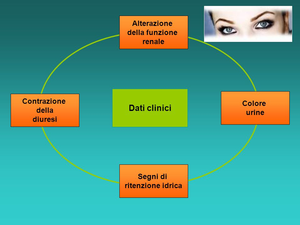 Dati clinici Alterazione della funzione renale Contrazione Colore