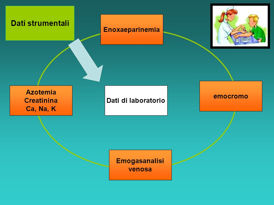 Dati strumentali Enoxaeparinemia emocromo Azotemia Creatinina