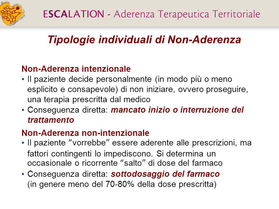 Tipologie individuali di Non-Aderenza