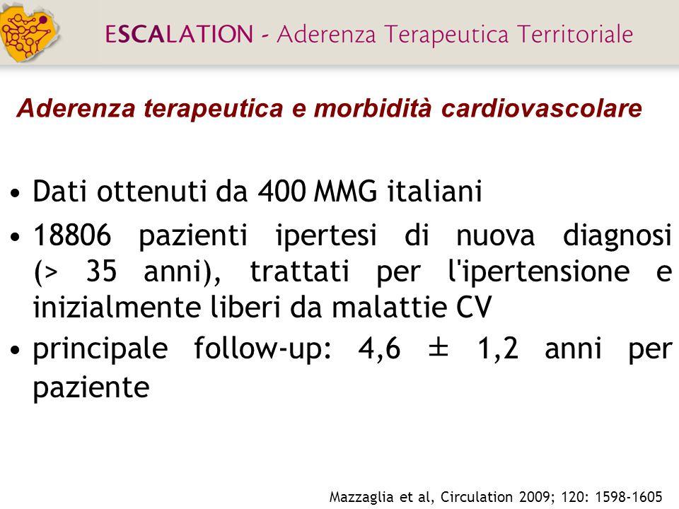 Aderenza terapeutica e morbidità cardiovascolare