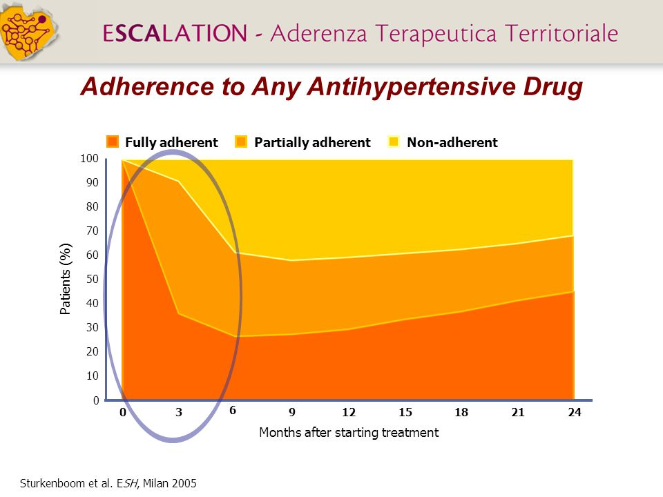 Adherence to Any Antihypertensive Drug
