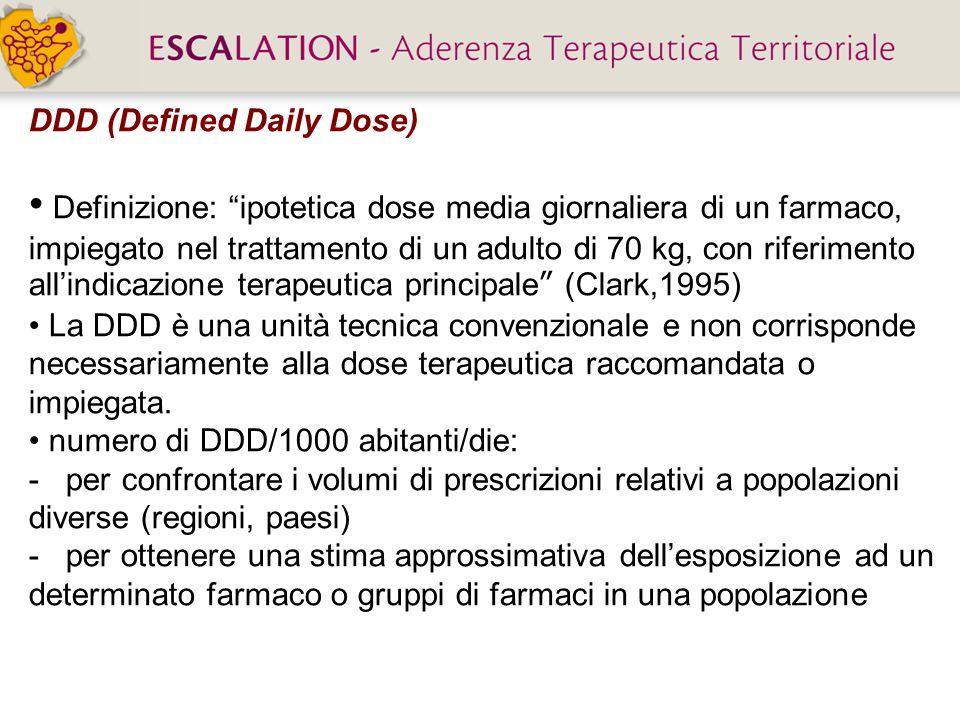 DDD (Defined Daily Dose)