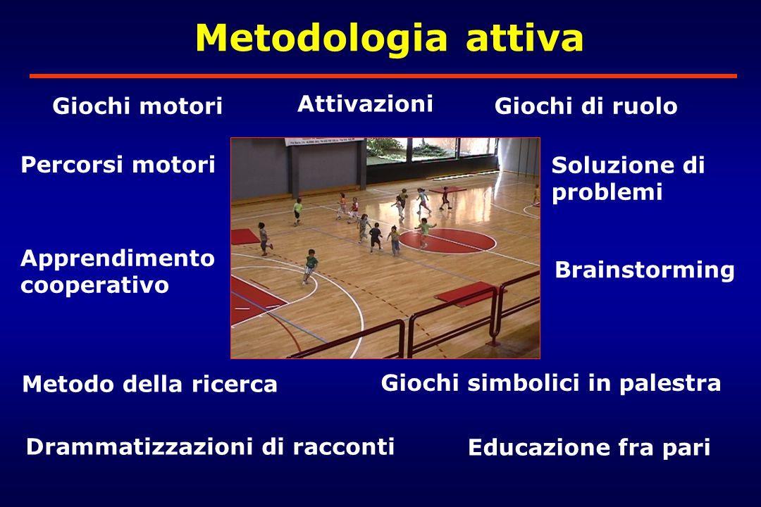 Metodologia attiva Giochi motori Attivazioni Giochi di ruolo
