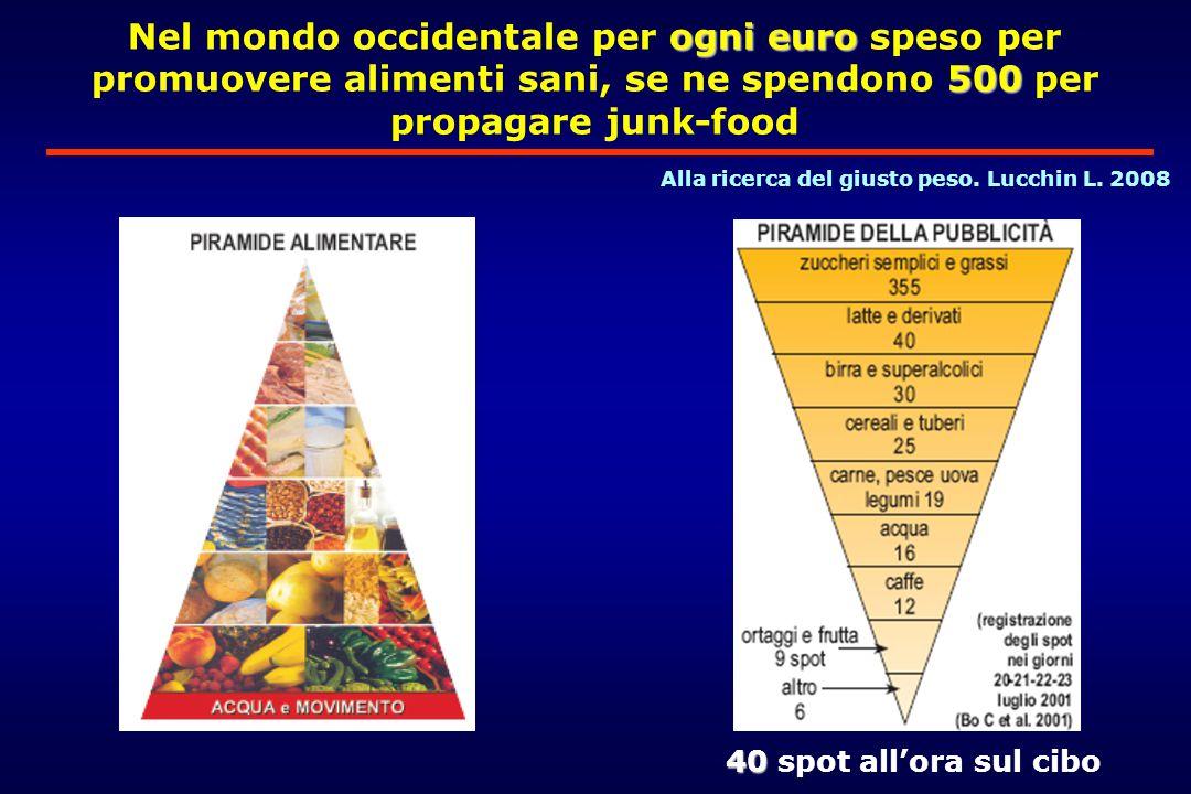 Nel mondo occidentale per ogni euro speso per promuovere alimenti sani, se ne spendono 500 per propagare junk-food